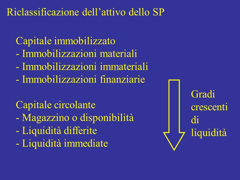 Riclassificazione dell'attivo dello SP