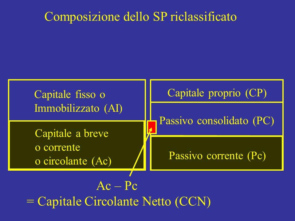 = Capitale Circolante Netto (CCN)