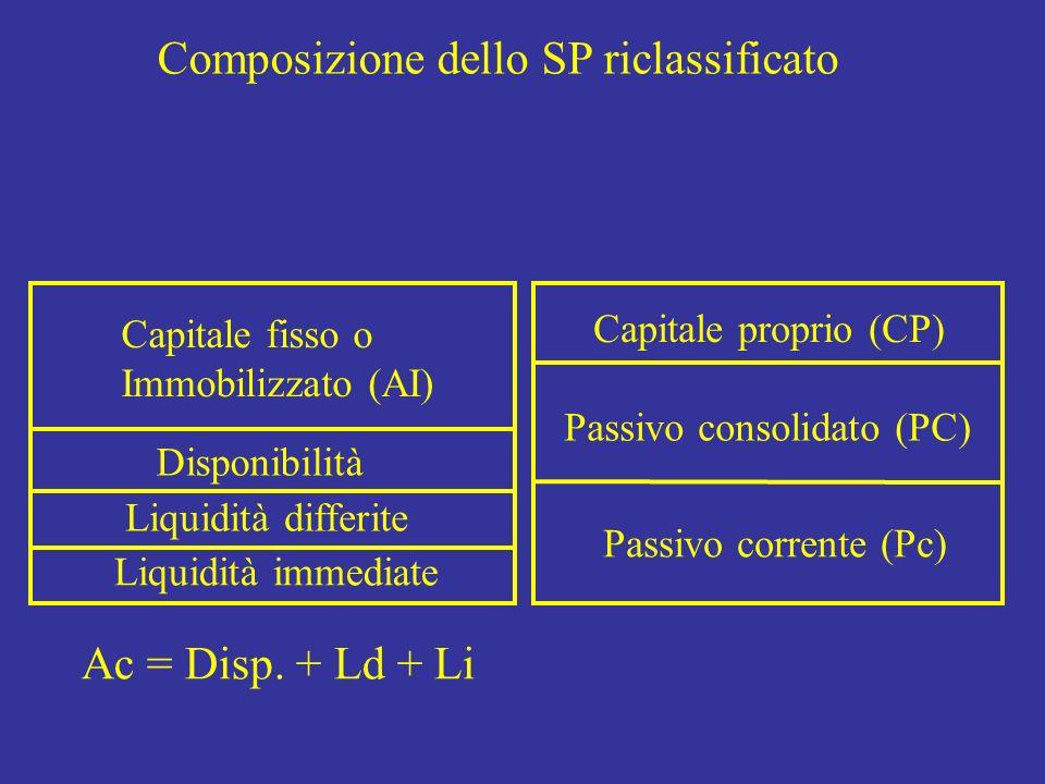 Composizione dello SP riclassificato