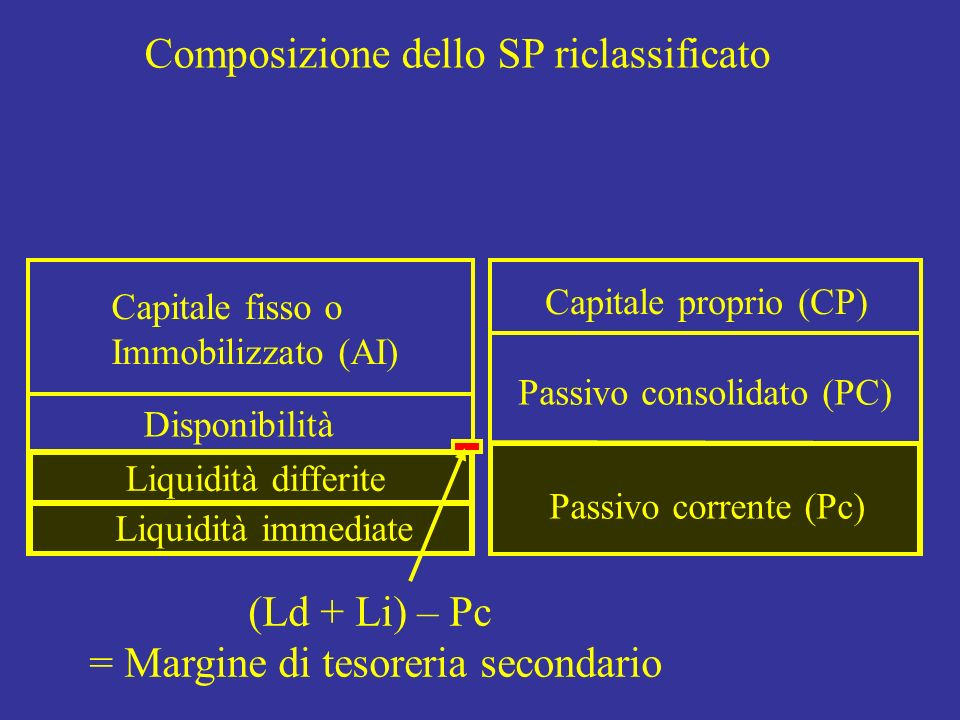 = Margine di tesoreria secondario
