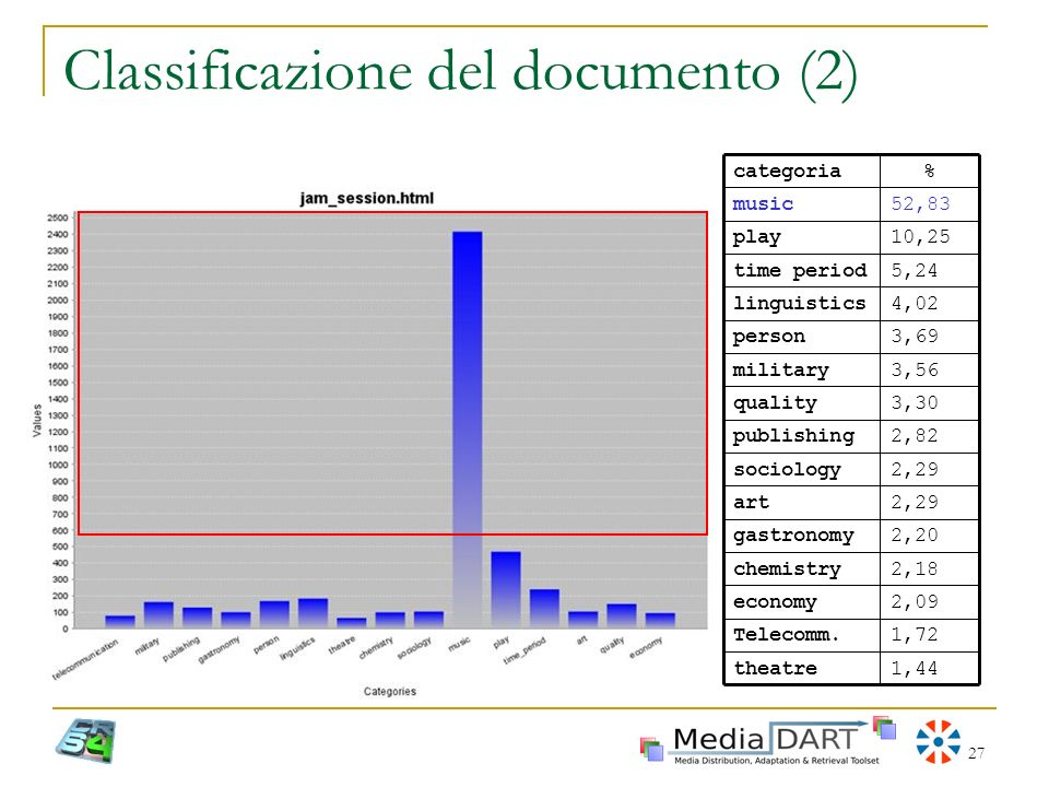 Classificazione del documento (2)