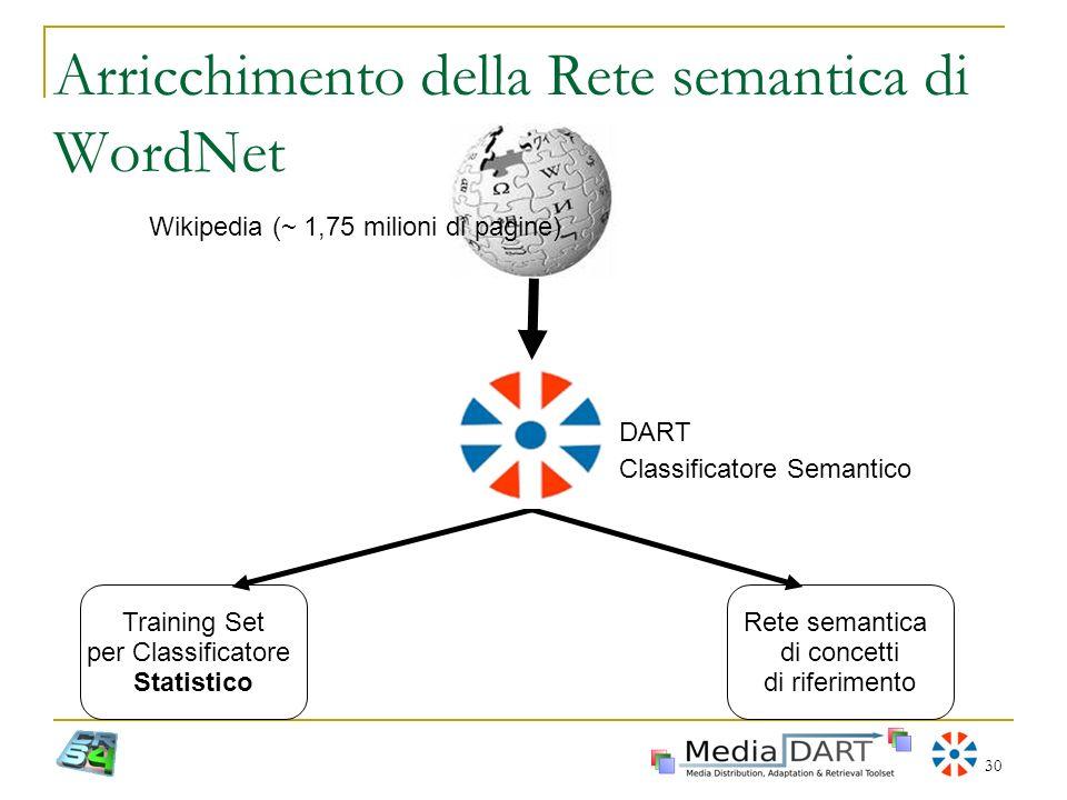 Arricchimento della Rete semantica di WordNet