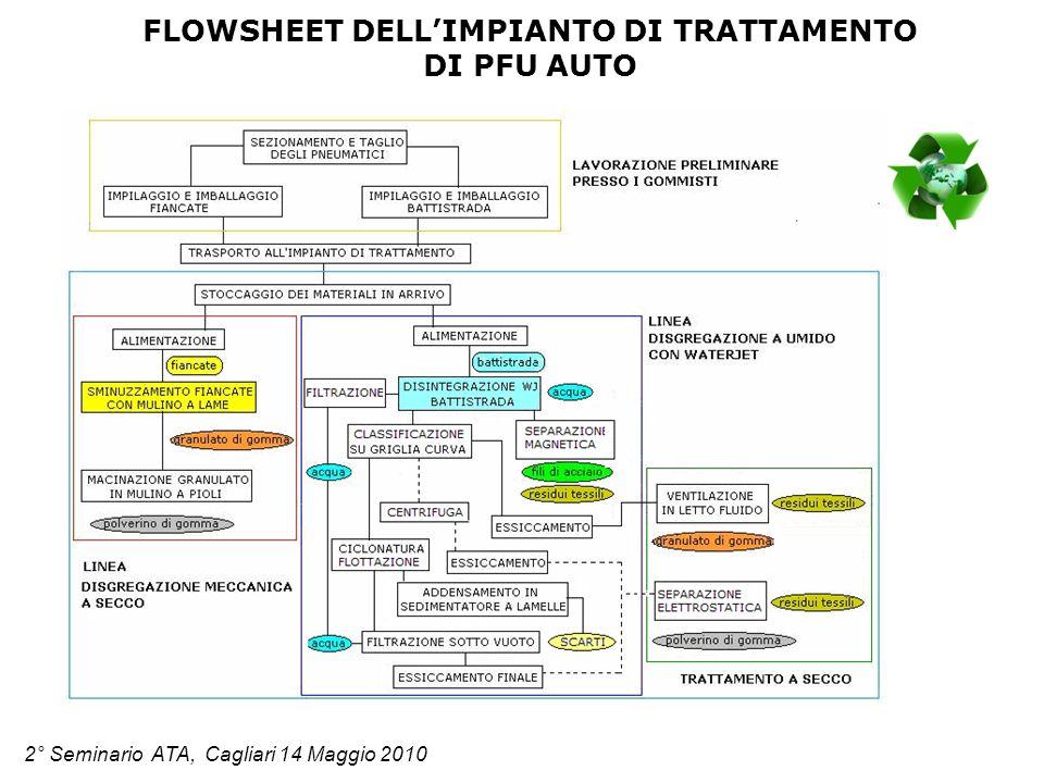 FLOWSHEET DELL'IMPIANTO DI TRATTAMENTO DI PFU AUTO