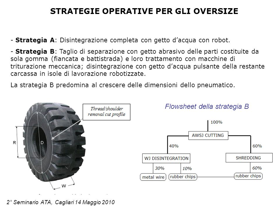 STRATEGIE OPERATIVE PER GLI OVERSIZE