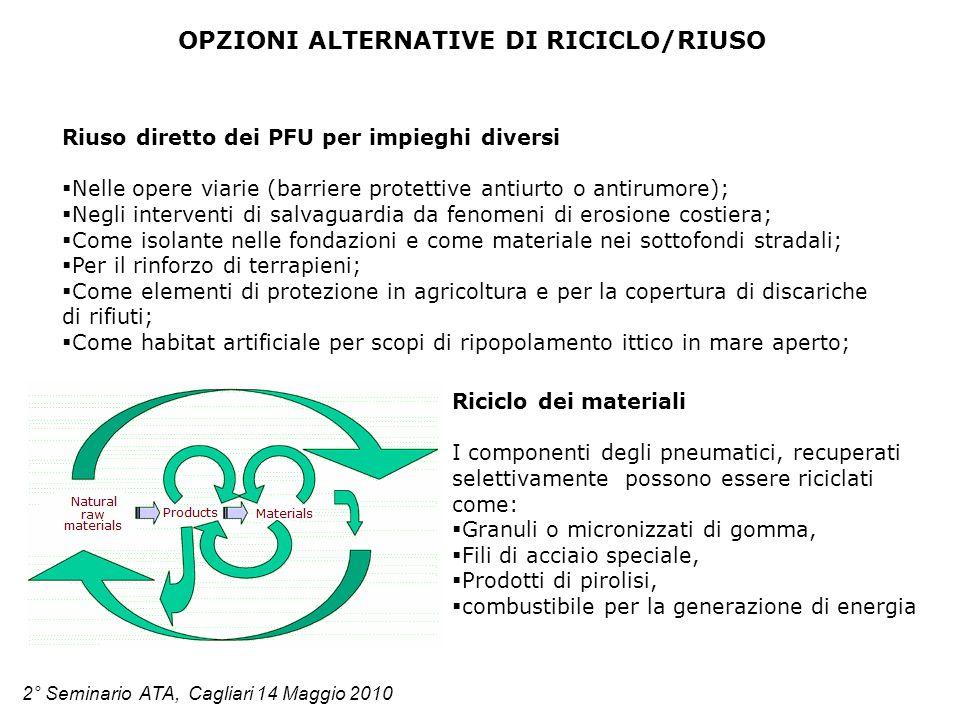 OPZIONI ALTERNATIVE DI RICICLO/RIUSO