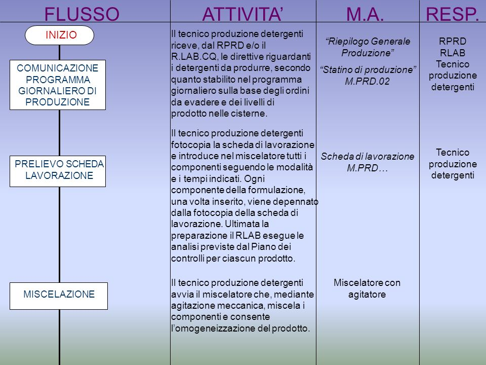 FLUSSO ATTIVITA' M.A. RESP. INIZIO