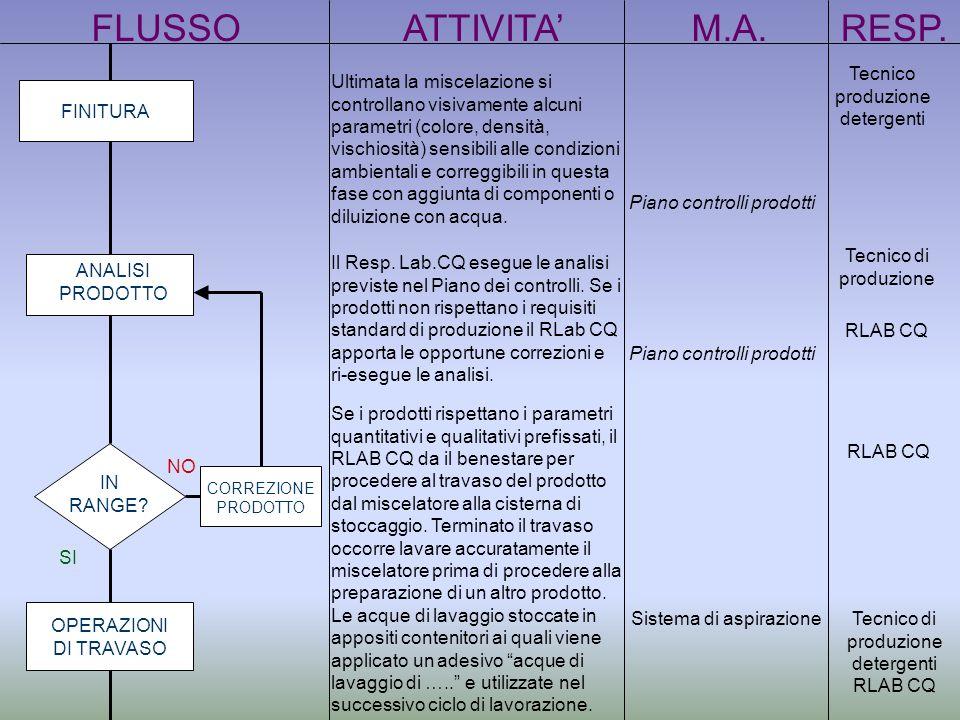 FLUSSO ATTIVITA' M.A. RESP. Tecnico produzione detergenti