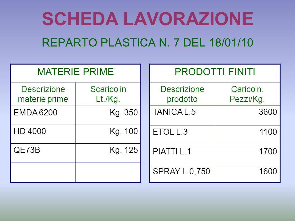 SCHEDA LAVORAZIONE REPARTO PLASTICA N. 7 DEL 18/01/10 MATERIE PRIME