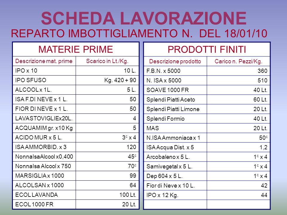 SCHEDA LAVORAZIONE REPARTO IMBOTTIGLIAMENTO N. DEL 18/01/10