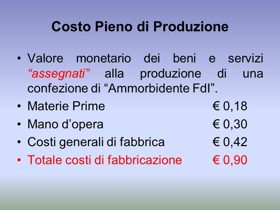 Costo Pieno di Produzione