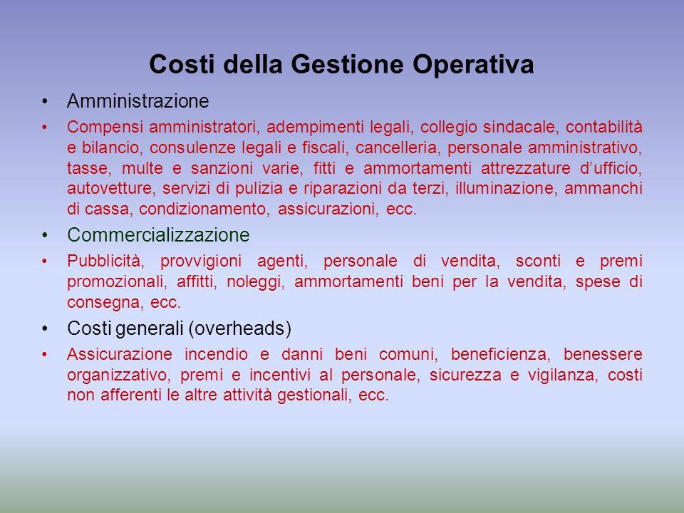 Costi della Gestione Operativa