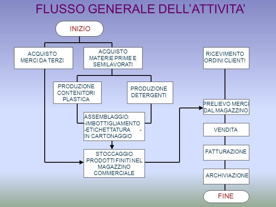FLUSSO GENERALE DELL'ATTIVITA'