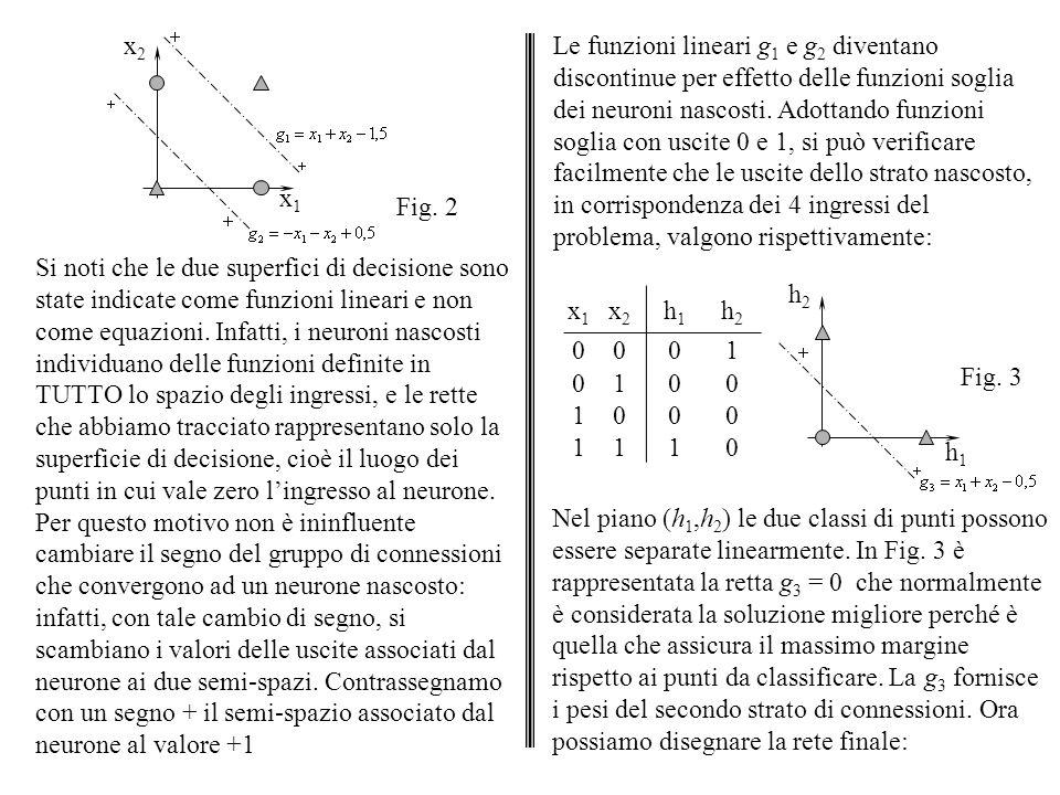x1 x2. Fig. 2.