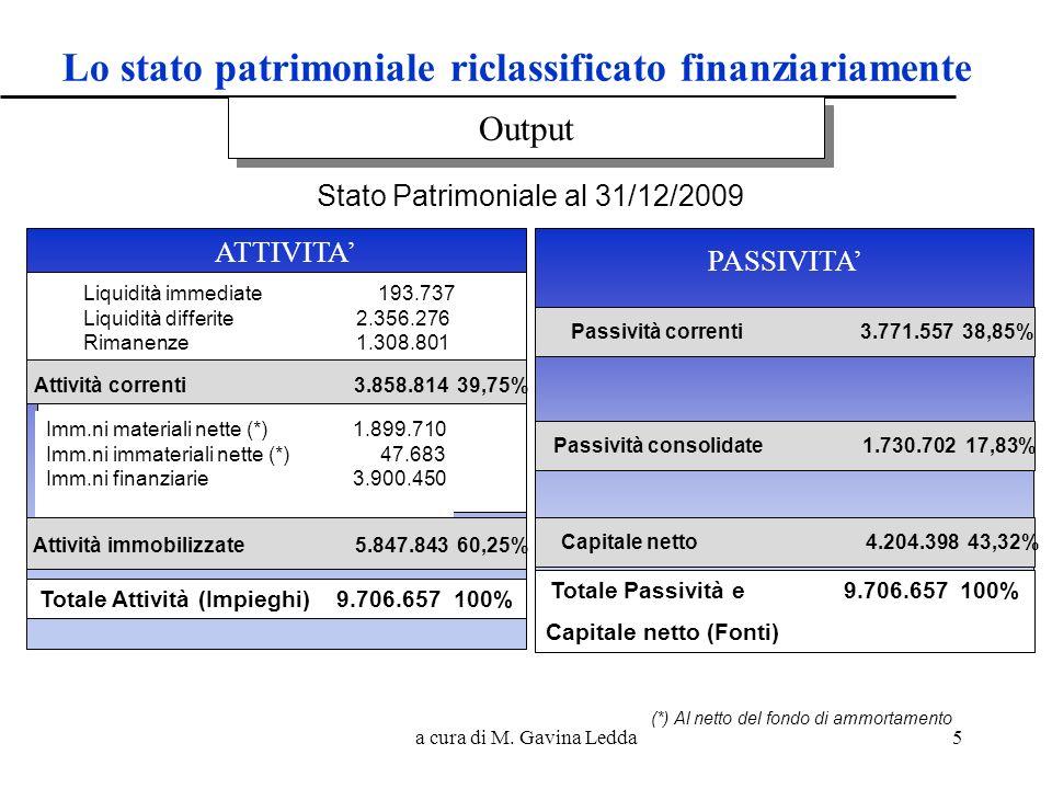 Lo stato patrimoniale riclassificato finanziariamente