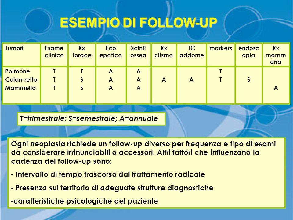 ESEMPIO DI FOLLOW-UP T=trimestrale; S=semestrale; A=annuale