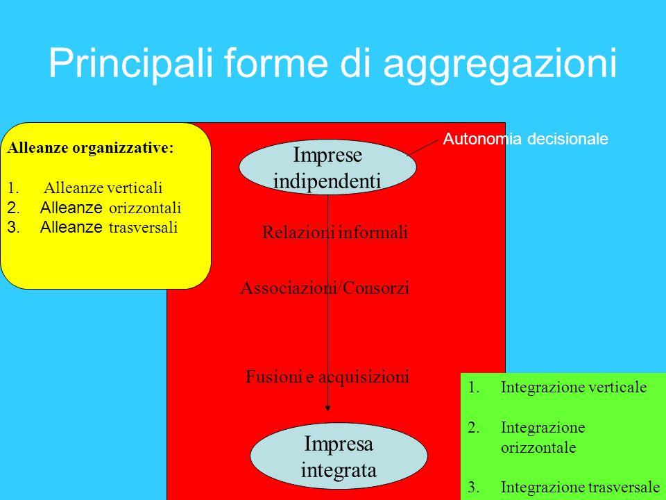 Principali forme di aggregazioni