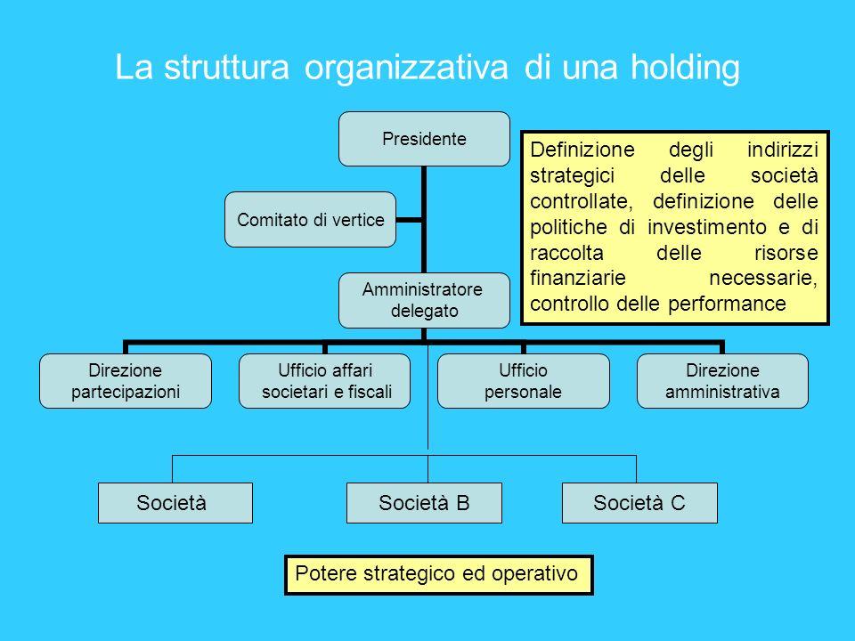 La struttura organizzativa di una holding