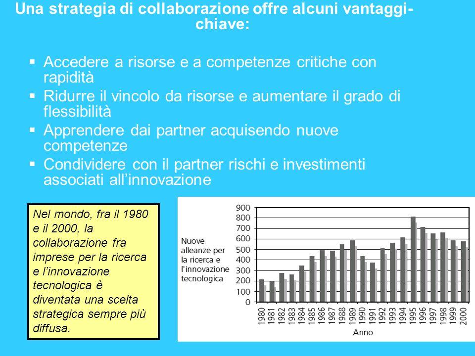 Una strategia di collaborazione offre alcuni vantaggi-chiave: