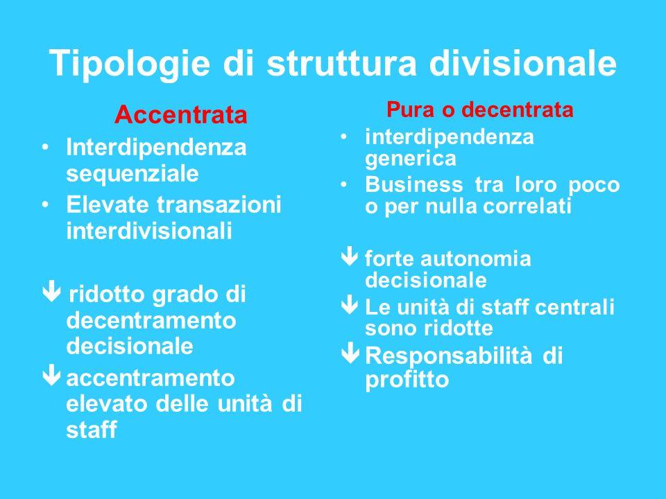 Tipologie di struttura divisionale