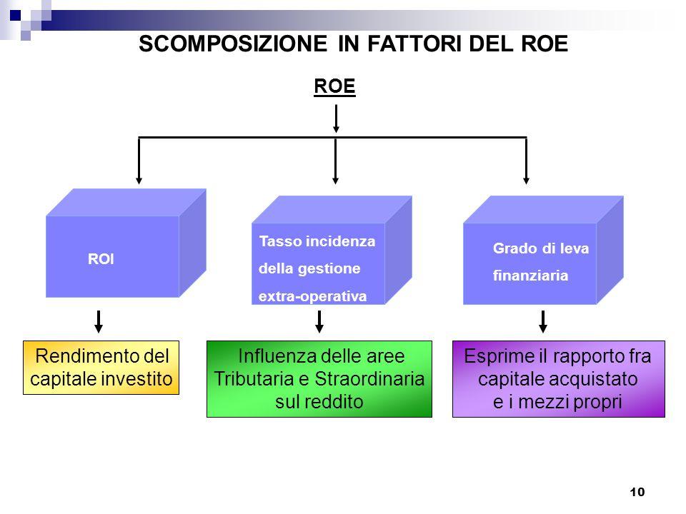 SCOMPOSIZIONE IN FATTORI DEL ROE