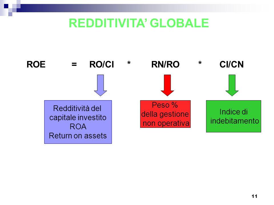 REDDITIVITA' GLOBALE ROE = RO/CI * RN/RO * CI/CN Peso %