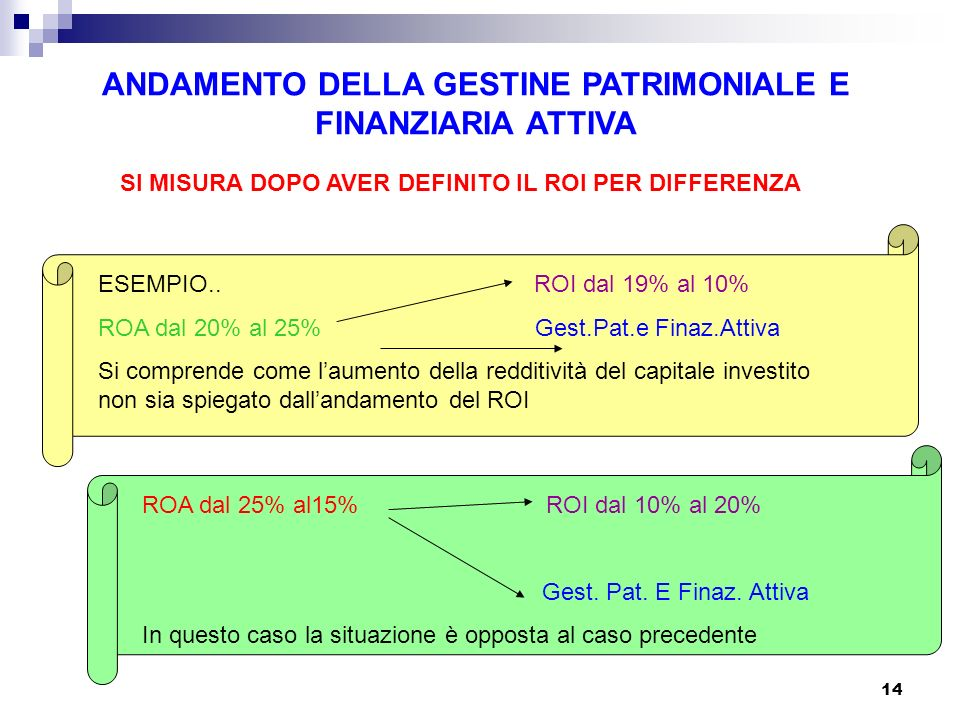 ANDAMENTO DELLA GESTINE PATRIMONIALE E FINANZIARIA ATTIVA