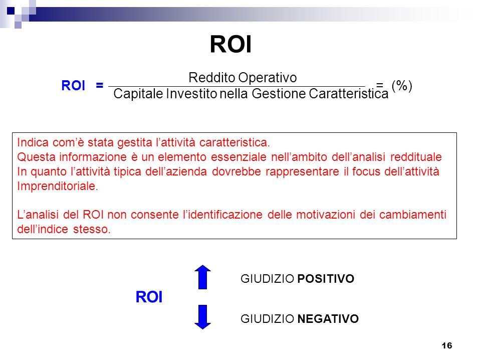 ROI ROI Reddito Operativo ROI = = (%)