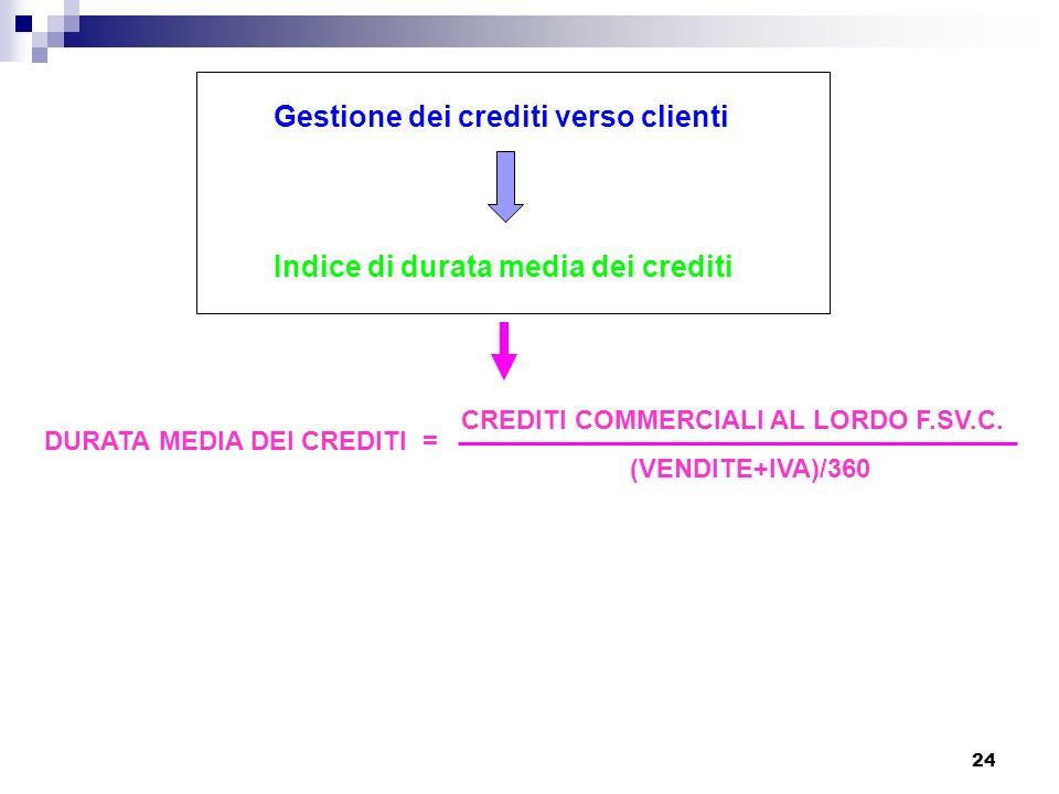 Gestione dei crediti verso clienti