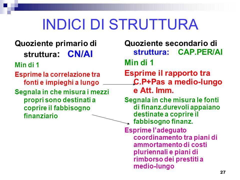 INDICI DI STRUTTURA Quoziente primario di struttura: CN/AI