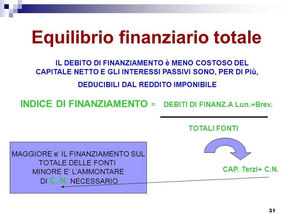Equilibrio finanziario totale