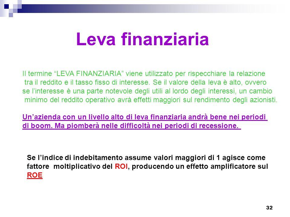 Leva finanziaria Il termine LEVA FINANZIARIA viene utilizzato per rispecchiare la relazione.