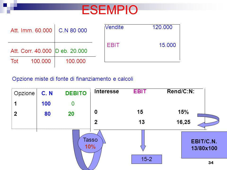 ESEMPIO Vendite 120.000 Att. Imm. 60.000 C.N 80 000
