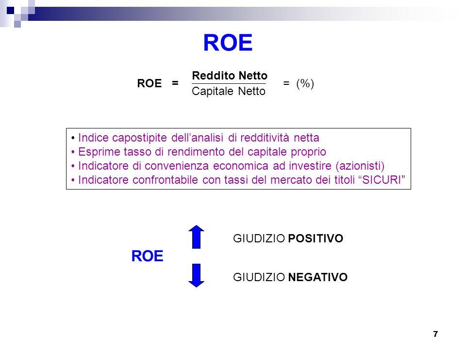 ROE ROE ROE = Reddito Netto Capitale Netto = (%)