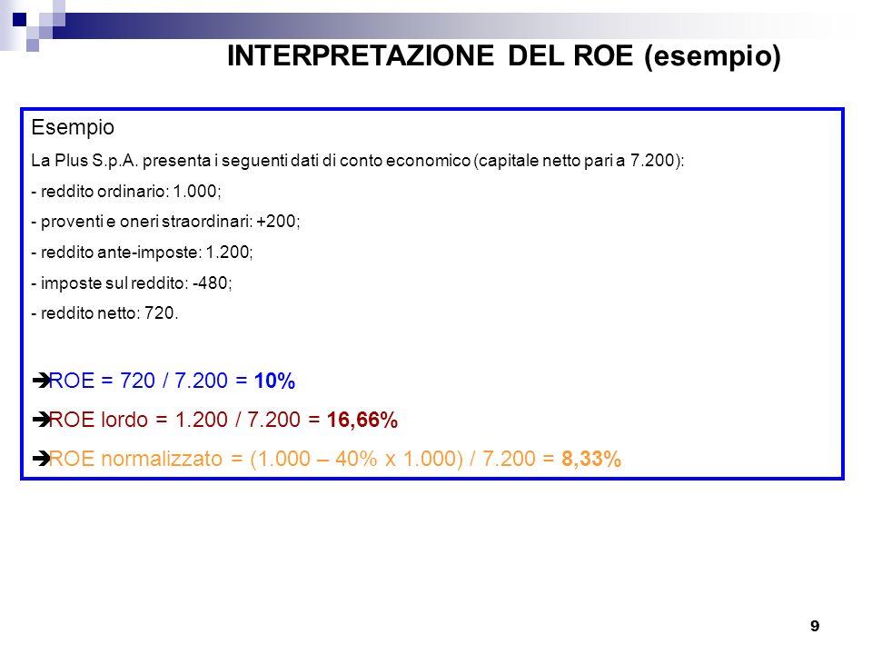 INTERPRETAZIONE DEL ROE (esempio)