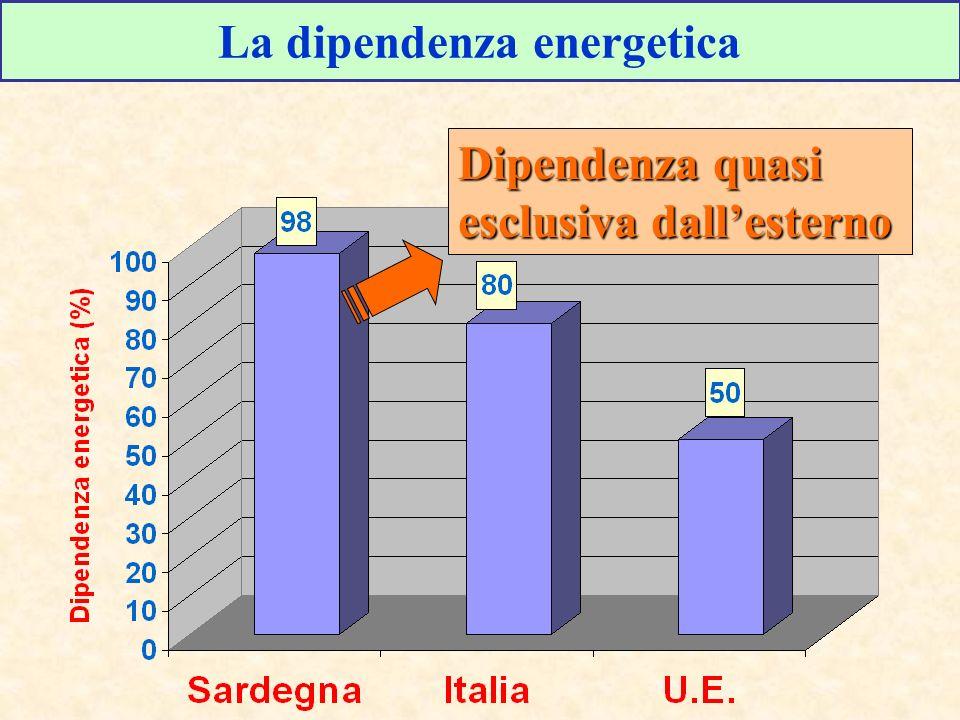 La dipendenza energetica