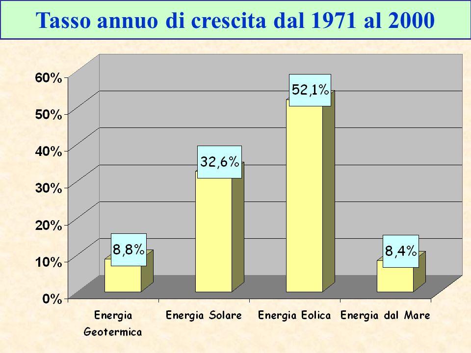 Tasso annuo di crescita dal 1971 al 2000