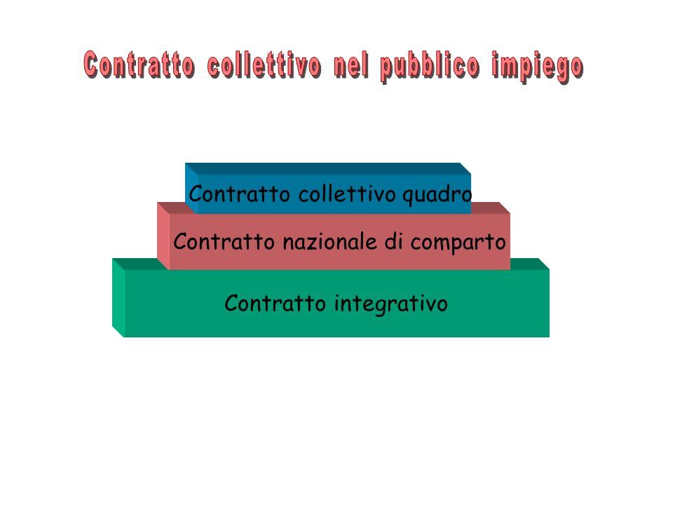 Contratto collettivo nel pubblico impiego