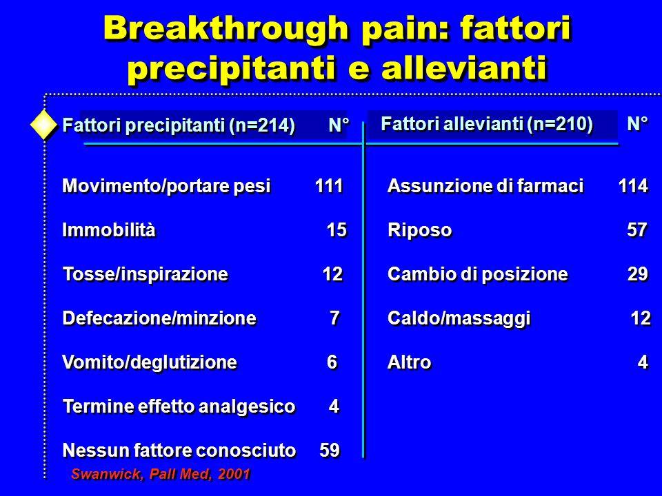 Breakthrough pain: fattori precipitanti e allevianti