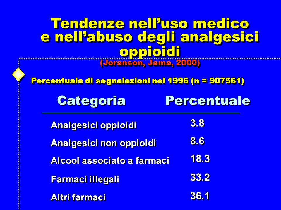 Tendenze nell'uso medico e nell'abuso degli analgesici oppioidi