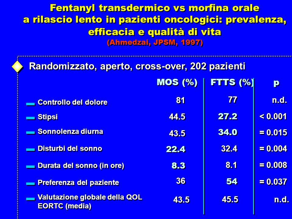 Fentanyl transdermico vs morfina orale