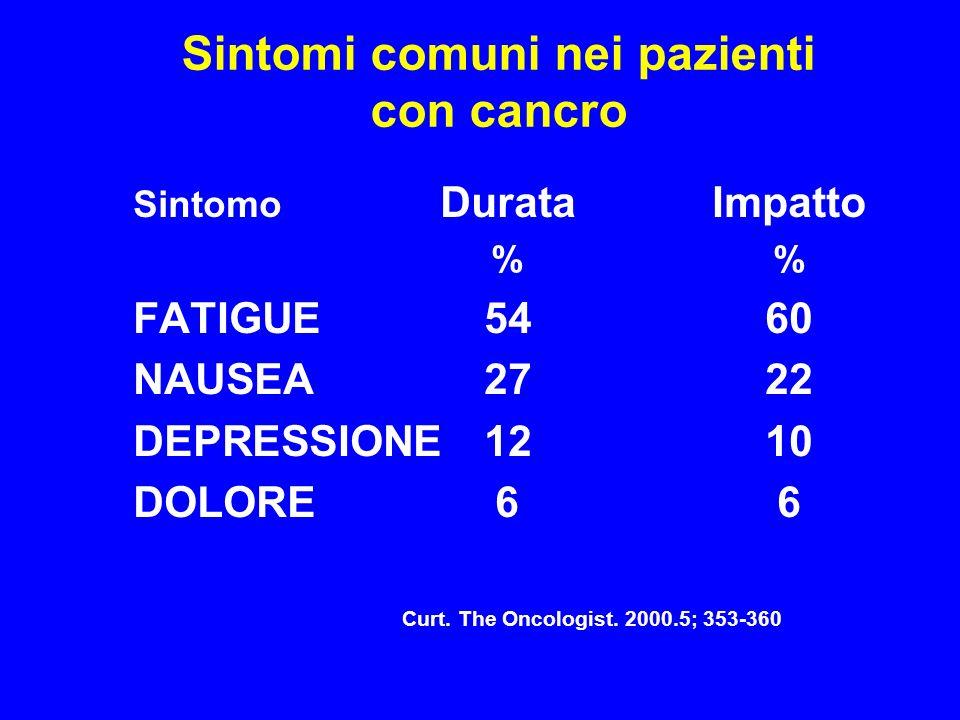 Sintomi comuni nei pazienti con cancro