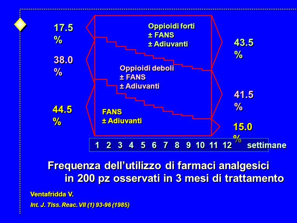 Frequenza dell'utilizzo di farmaci analgesici
