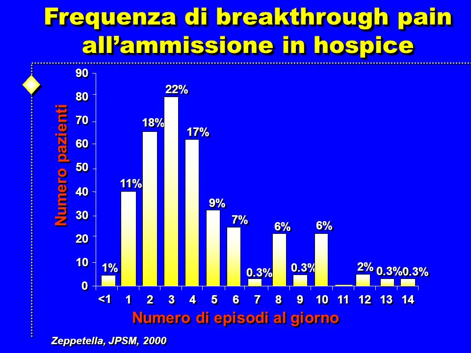 Frequenza di breakthrough pain all'ammissione in hospice