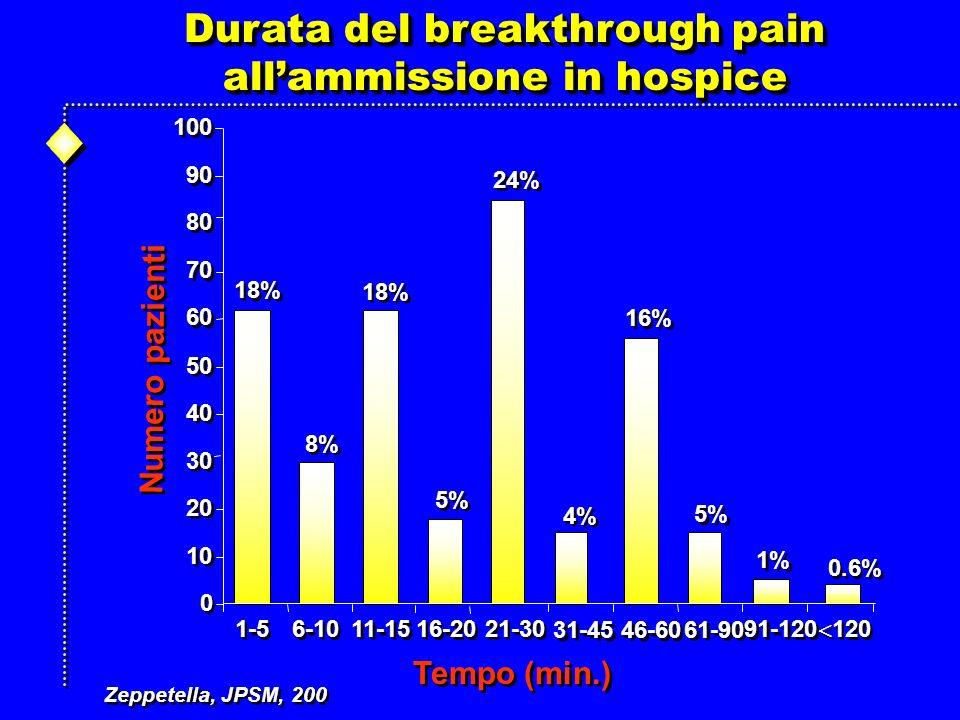 Durata del breakthrough pain all'ammissione in hospice