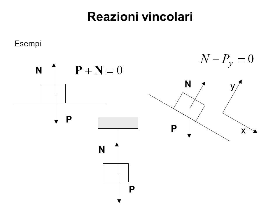 Reazioni vincolari Esempi N N y x P P N P