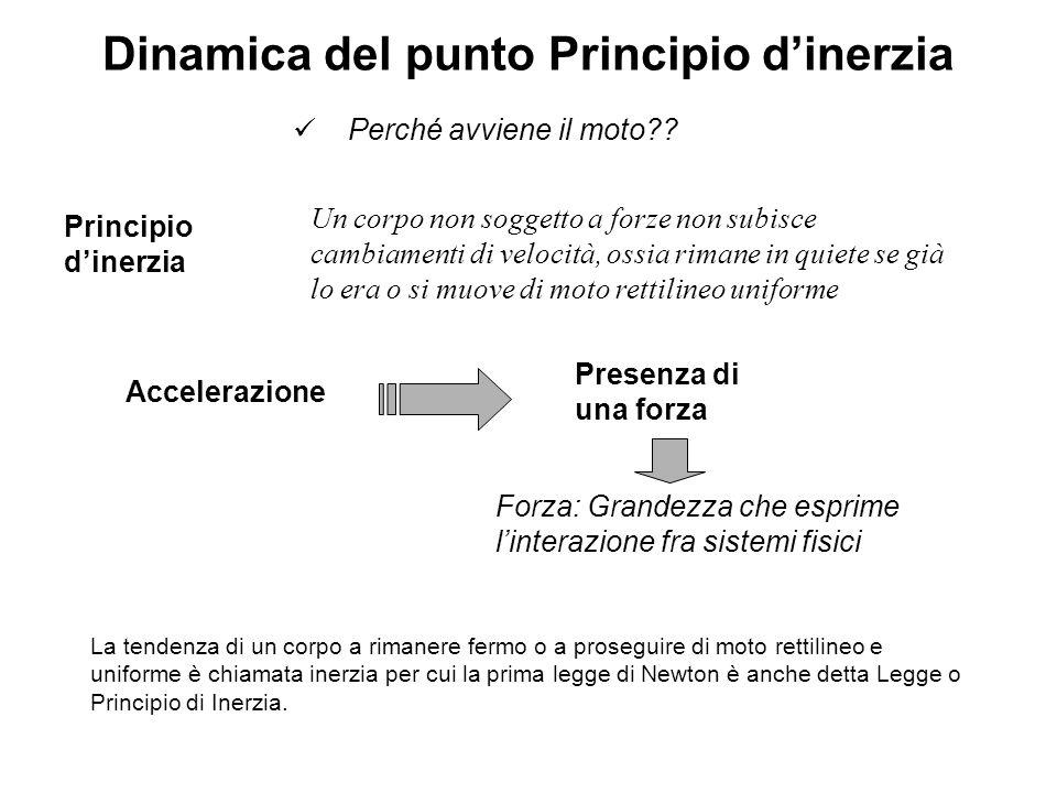 Dinamica del punto Principio d'inerzia