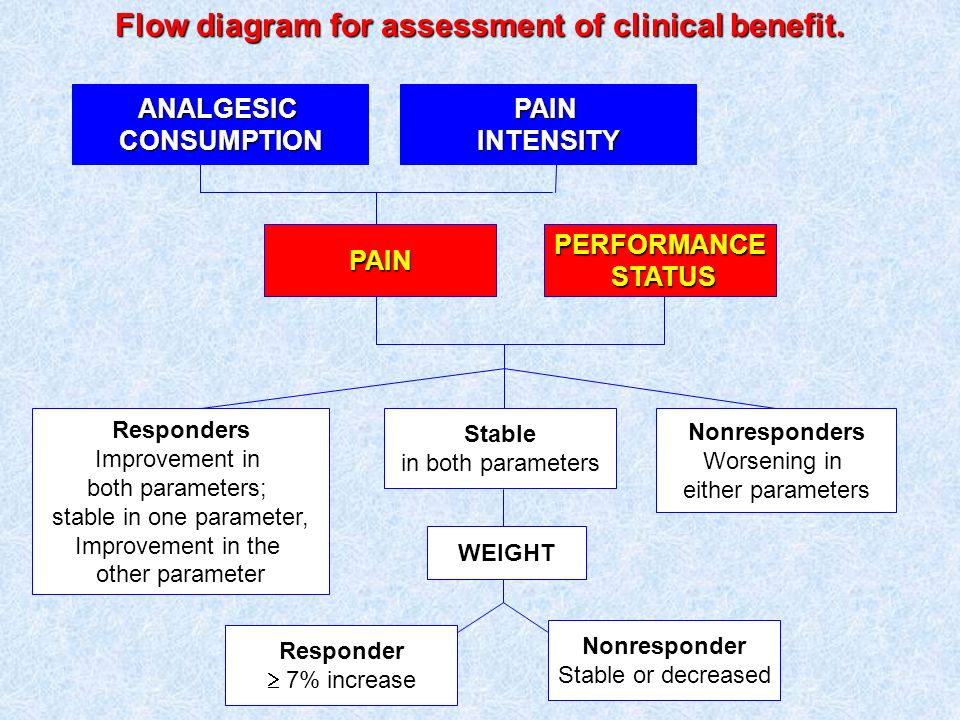 Flow diagram for assessment of clinical benefit.