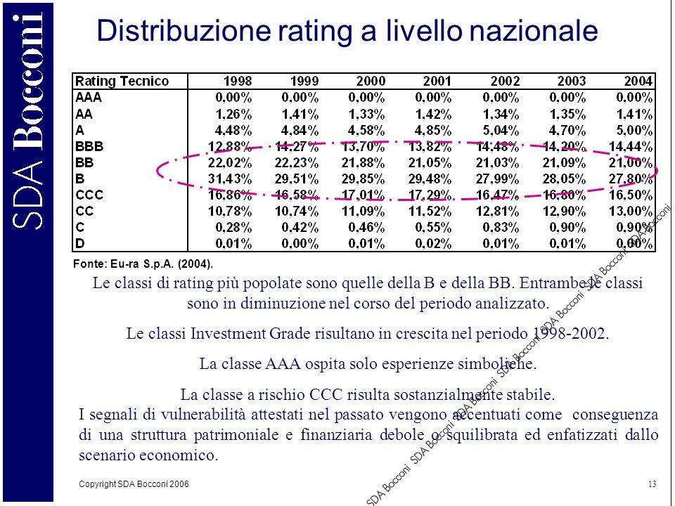 Distribuzione rating a livello nazionale