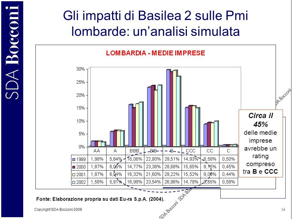 Gli impatti di Basilea 2 sulle Pmi lombarde: un'analisi simulata