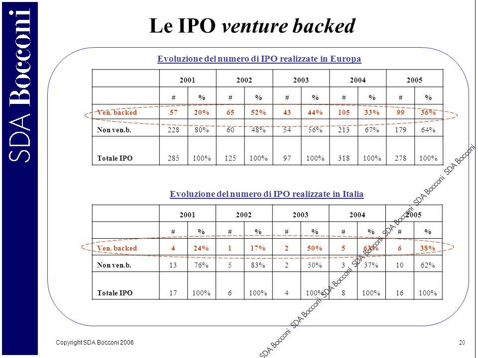 Le IPO venture backed Evoluzione del numero di IPO realizzate in Europa. 2001. 2002. 2003. 2004.